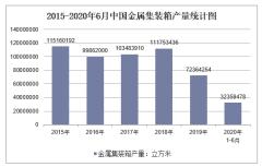 2020年1-6月中国金属集装箱产量及增速统计