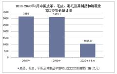 2020年1-6月中国皮革、毛皮、羽毛及其制品和制鞋业出口交货值统计