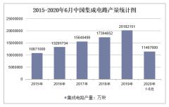 2020年1-6月中国集成电路产量及增速统计