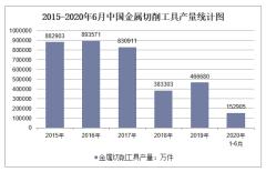 2020年1-6月中国金属切削工具产量及增速统计