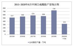 2020年1-6月中国合成橡胶产量及增速统计