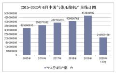 2020年1-6月中国气体压缩机产量及增速统计