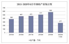 2020年1-6月中国铅产量及增速统计