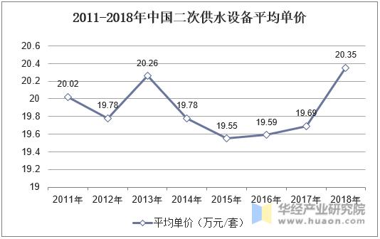 2011-2018年中国二次供水设备平均单价