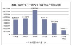 2020年1-6月中国汽车仪器仪表产量及增速统计