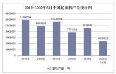 2020年1-6月中国起重机产量及增速统计