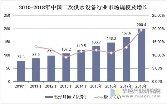 2010-2018年中国二次供水设备行业市场规模及增长