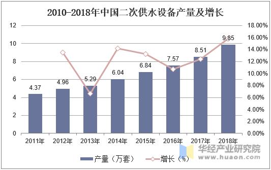2010-2018年中国二次供水设备产量及增长