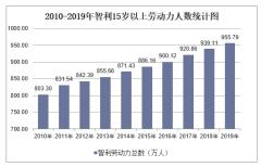 2010-2019年智利劳动力人数、劳动力参与率、就业率及失业率统计