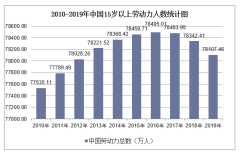 2010-2019年中国劳动力人数、劳动力参与率、就业率及失业率统计