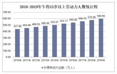 2010-2019年乍得劳动力人数、劳动力参与率、就业率及失业率统计