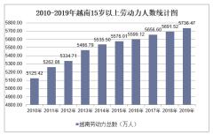 2010-2019年越南劳动力人数、劳动力参与率、就业率及失业率统计