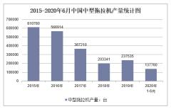 2020年1-6月中国中型拖拉机产量及增速统计
