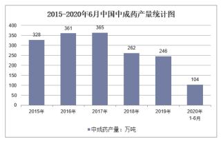 2020年1-6月中国中成药产量及增速统计