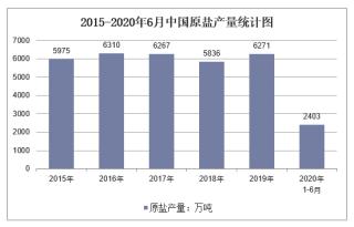 2020年1-6月中国原盐产量及增速统计