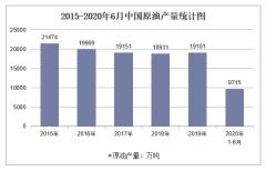 2020年1-6月中国原油产量及增速统计