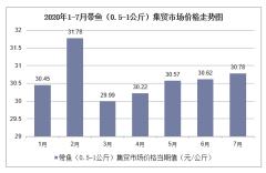 2020年1-7月带鱼(0.5-1公斤)集贸市场价格走势及增速分析