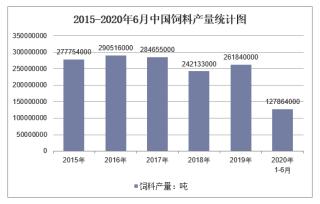2020年1-6月中国饲料产量及增速统计