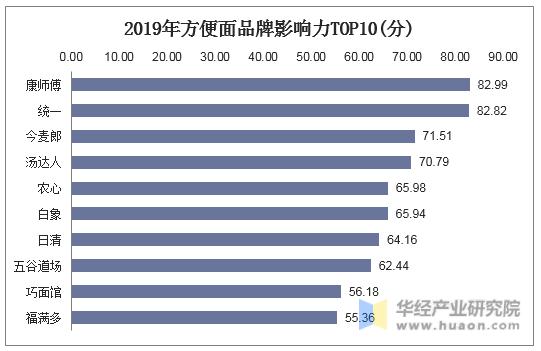 2019年方便面品牌影�力TOP10(分)