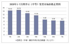 2020年1-7月四季豆(中等)集贸市场价格走势及增速分析