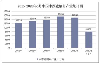 2020年1-6月中国中厚宽钢带产量及增速统计