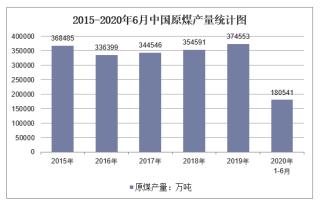 2020年1-6月中国原煤产量及增速统计