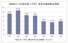 2020年1-7月西红柿(中等)集贸市场价格走势及增速分析