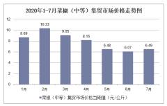 2020年1-7月菜椒(中等)集贸市场价格走势及增速分析