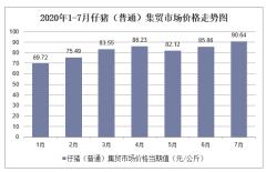 2020年1-7月仔猪(普通)集贸市场价格走势及增速分析