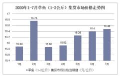 2020年1-7月草鱼(1-2公斤)集贸市场价格走势及增速分析