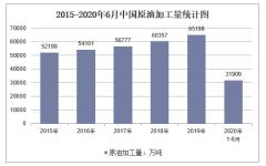 2020年1-6月中国原油加工量产量及增速统计