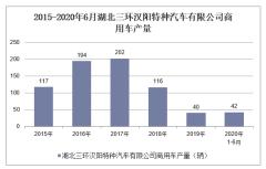2020年1-6月湖北三环汉阳特种汽车有限公司商用车产销量情况统计