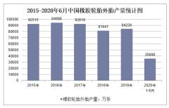 2020年1-6月中国橡胶轮胎外胎产量及增速统计