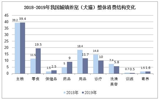 2018-2019年我国城镇养宠(犬猫)整体消费结构变化