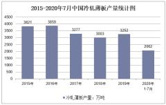 2020年1-7月中国冷轧薄板产量及增速统计