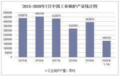 2020年1-7月中国工业锅炉产量及增速统计