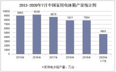 2020年1-7月中国家用电冰箱产量及增速统计
