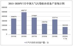 2020年1-7月中国大气污染防治设备产量及增速统计