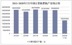 2020年1-7月中国计算机整机产量及增速统计
