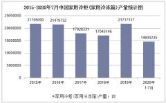 2020年1-7月中国家用冷柜产量及增速统计