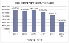 2020年1-7月中国光缆产量及增速统计