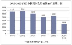 2020年1-7月中国精制食用植物油产量及增速统计
