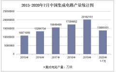 2020年1-7月中国集成电路产量及增速统计
