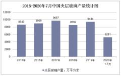 2020年1-7月中国夹层玻璃产量及增速统计