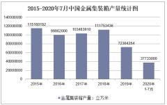 2020年1-7月中国金属集装箱产量及增速统计