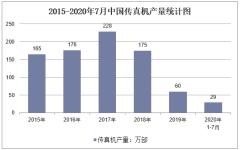 2020年1-7月中国传真机产量及增速统计