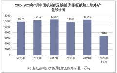 2020年1-7月中国机制纸及纸板产量及增速统计