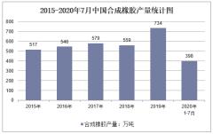 2020年1-7月中国合成橡胶产量及增速统计