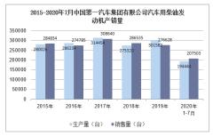 2020年7月中国第一汽车集团有限公司汽车用柴油发动机产销量统计分析