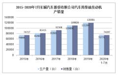 2020年7月长城汽车股份有限公司汽车用柴油发动机产销量统计分析